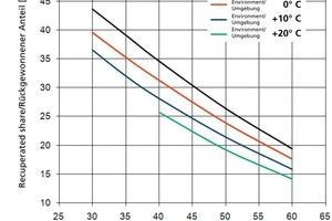 """<span class=""""bildunterschrift_hervorgehoben"""">»3</span> Durch Rekuperation aus der Trocknerabluft zurückgewonnene Wärme in Abhängigkeit von der Ablufttemperatur mit der Außenlufttemperatur als Parameter<br />Randbedingungen:Austauschfläche 1000 m² Wärmedurchgangskoeffizient 10 W/(m²∙K) Abluftmengenstrom 10000 kg/h<br />Kapazitätsstromverhältnis 1<br />rel. Abluftfeuchte 75%, rel. Außenluftfeuchte 40%<br />"""