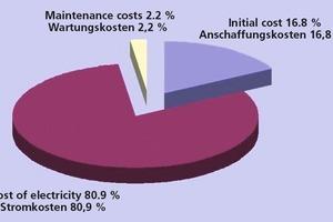 "<div class=""bildtext_en"">»1 Ten-year cost breakdown for ventilating fans </div>"