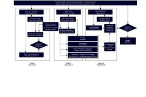 """<div class=""""bildtext_en""""><span class=""""bildnummer"""">»3</span> Project flow diagram</div>"""