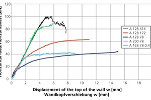 "<span class=""bildunterschrift_hervorgehoben"">»</span> Load-deformation relationships based on the example of the brick type A, variation of the wall length (1.28 m and 2.00 m); the applied load (78 kN/m, 172 kN/m and 414 kN/m) as well as the overlap (half-brick and 0.4 h)<br />"