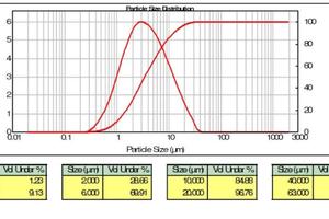 "<div class=""bildtext_en""><span class=""bildnummer"">»</span> Particle size distribution of GlazeLine</div>"