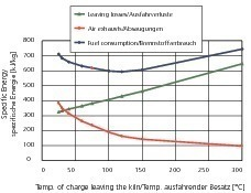 "<span class=""bildunterschrift_hervorgehoben"">»4</span> Energy losses by charge leaving the kiln, cars and extractions as well as fuel requirement of the kiln at rising temperature of the charge leaving the kiln<br />"