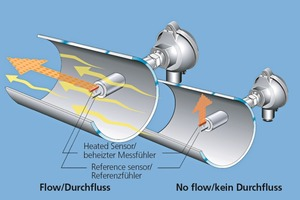 """<div class=""""bildtext_en"""">»3 Flow metering principle for compressed air and natural gas</div>"""