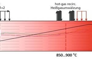 "<span class=""bildunterschrift_hervorgehoben"">»5</span> Schematic showing the preheating and firing zone during the firing of a high-porosity body (50vol%, 3.85mass% TOC) by cooling the preheating zone with fresh air<br />"