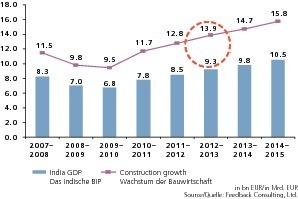 "<span class=""bildunterschrift_hervorgehoben"">»3</span> The Indian construction sector: Trends until 2015 – construction industry is growing faster than GDP<br />"
