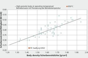 """<div class=""""bildtext"""">»3 Scherbenwärmeleitfähigkeit-Scherbenrohdichte-Diagramm (IZF)</div>"""