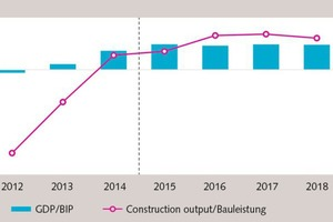 """<div class=""""bildtext_en""""><span class=""""textmarkierung"""">»1</span> GDP vs construction output in EC-countries (year on year change in %)</div>"""