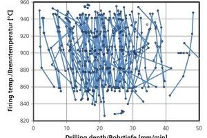 "<span class=""bildunterschrift_hervorgehoben"">»11</span> Drilling depth from drilling test und firing temperature"