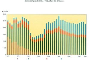 "<span class=""bildunterschrift_hervorgehoben"">»2 </span>Development of brick production by types<br />"
