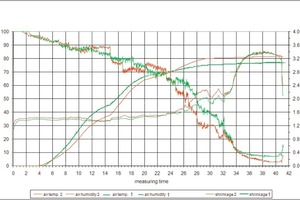 "<span class=""bildunterschrift_hervorgehoben"">»11</span> Humidity – temperature – shrinkage curves"