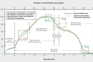 """<div class=""""bildtext_en""""><span class=""""bildnummer"""">»9</span> Comparison of results of simulation with measured temperatures</div>"""