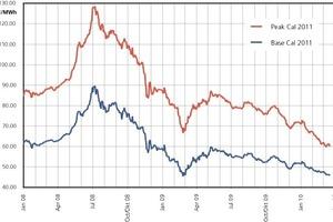 """<span class=""""bildunterschrift_hervorgehoben"""">»4</span> Wholesale electricity price trends<br />"""