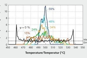 """<div class=""""bildtext""""><span class=""""bildnummer"""">»7</span> Häufigkeitsverteilung der Temperatur nach der Umwälzung (Vergleichsebene A)</div>"""