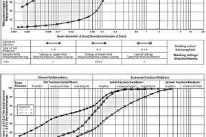 """<span class=""""bildunterschrift_hervorgehoben"""">»6</span> Grading curves of washing sludge and brick bodies in comparison<br />"""