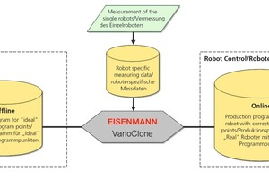 "<span class=""bildunterschrift_hervorgehoben"">»</span> The robot programs created in a virtual world are converted via VarioClone on the basis of individual robot models and then transferred to the real robot. VarioClone consequently links the virtual world with the real world<br />"