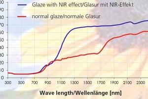 "<span class=""bildunterschrift_hervorgehoben"">»1</span> NIR reflection rates: normal glaze vs. glaze with NIR-reflecting effect<br />"