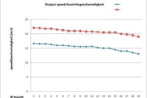 "<span class=""bildunterschrift_hervorgehoben"">»6</span> Speed curve – high-speed cone fan with corrective flaps<br />"