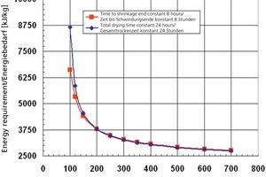 """<span class=""""bildunterschrift_hervorgehoben"""">»2</span> Spezifischer (auf die verdunstete Wassermenge bezogener) Energiebedarf in Abhängigkeit von der Zulufttemperatur bei gleichbleibender Trocknungsgeschwindigkeit in einem typischen Beispielfall<br />"""