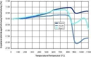 """<span class=""""bildunterschrift_hervorgehoben"""">»5</span> Ausdehnungs- und Schwindungsverhalten von Ziegelrohstoffen zur Herstellung von porosierten Hochlochziegeln (HLz)"""