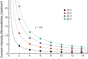 "<span class=""bildunterschrift_hervorgehoben"">»2</span> Effects of electrode spacing d on current intensity j in a bar of clay"