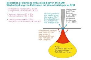 "<span class=""bildunterschrift_hervorgehoben"">»3</span> Interaction of electrons with a solid body"