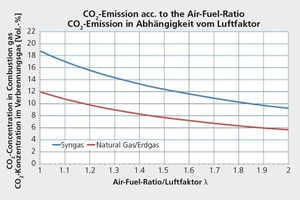"<div class=""bildtext_en"">»5 CO<sub>2</sub> emissions according to the type of gas and the air-gas ratio </div>"