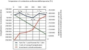 "<span class=""bildunterschrift_hervorgehoben"">»6</span> Energy and investment costs with different combustion air temperatures – amortisation of combustion air preheating<br />"