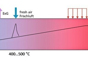 """<span class=""""bildunterschrift_hervorgehoben"""">»2</span> Schematic showing the preheating and firing zone of a tunnel kiln with fresh air injection to control excessive temperatures caused by the burn-out of porosity-enhancing materials"""