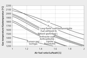 "<div class=""bildtext_en"">»8 Combustion temperature of various fuels as a function of the air-fuel ratio</div>"