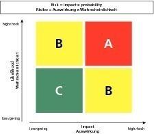 """<span class=""""bildunterschrift_hervorgehoben"""">»3</span> Risk assessment<br />"""