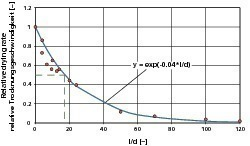 """<span class=""""bildunterschrift_hervorgehoben"""">»13</span> Relative drying rate as a function of relative length of flow channel acc. to [13] and own investigations<br />"""