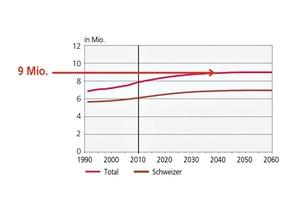 "<span class=""bildunterschrift_hervorgehoben"">»1</span> Entwicklung der Bevölkerung gemäß den mittleren Szenarien A-00-2010 Gesamtbevölkerung und Schweizer<br />"
