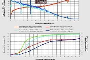 """<div class=""""bildtext_en"""">»11 Drying of filler bricks at a line frequency of 40 Hz</div>"""