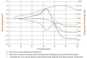 "<span class=""bildunterschrift_hervorgehoben"">»3</span> Some typical focal points of analysis<br />"
