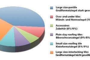 """<span class=""""bildunterschrift_hervorgehoben"""">»3</span> Clay roofing tiles: Breakdown of deliveries in 2009<br />(Domestic market/Domestic market + Export)<br />"""