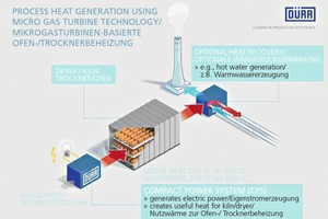"""<div class=""""bildtext_en"""">»1 Micro gas turbine-based dryer heat supply and captive power generation with Dürr's Compact Power System</div>"""