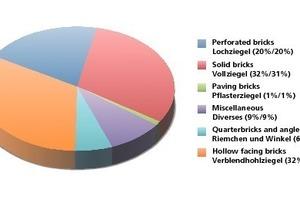 """<span class=""""bildunterschrift_hervorgehoben"""">»2</span> Facing bricks: Breakdown of deliveries in 2009<br />(Domestic market /Domestic market + Export)<br />"""