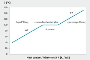 "<div class=""bildtext_en""><span class=""bildnummer"">»1</span> Heat content h of water on temperature increase and evaporation: in liquid and gas state, the supply of heat leads to a temperature increase (sensitive heat), on phase transformation the heat is consumed for the phase change (latent heat)</div>"