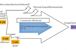 "<span class=""bildunterschrift_hervorgehoben"">»5</span> Energy balance of the Enerjetik gasifier"