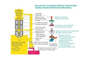 """<span class=""""bildunterschrift_hervorgehoben"""">»2</span> Set-up of a scanning electron microscope"""