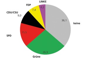 "<span class=""bildunterschrift_hervorgehoben"">»1</span> Party preference of German political journalists"