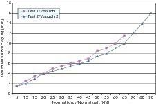 ››9 Last-Durchbiegungskurve von Flachstürzen mit einlagiger Übermauerung; lichte Stützweite 2,25 m, Auflagertiefe 125 mm