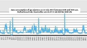 """<div class=""""bildtext_en"""">»5 Counting and summation of natural gas flow due to pressure fluctuation across a deenergized gas ejector in a natural gas system</div>"""