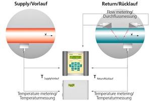 """<div class=""""bildtext_en"""">»2 Heat-flow measuring principle</div>"""