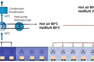 "<span class=""bildunterschrift_hervorgehoben"">»3</span> Utilization of the dryer exhaust air with heat pump"