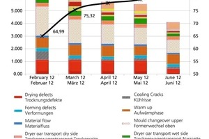 """<span class=""""bildunterschrift_hervorgehoben"""">»4</span> OEE evolution and underlying causes for a roofing tile factory, left axis: time lost (minutes), right axis: OEE (%)"""