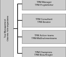 "<span class=""bildunterschrift_hervorgehoben"">»1</span> Possible organization of TPM implementation team"