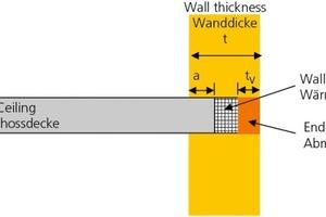 """<span class=""""bildunterschrift_hervorgehoben"""">»</span> Diagram of a wall-ceiling node"""