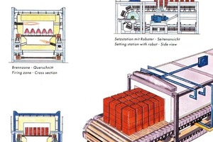 "<span class=""bildunterschrift_hervorgehoben"">»3b</span> The UFF kiln combines the advantages of tunnel and roller kilns"