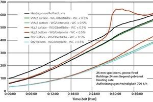 """<span class=""""bildunterschrift_hervorgehoben"""">»11</span> Ortsabhängige Temperaturverläufe bei der Aufheizung von trockenen Ziegelrohlingen, Aufheizgeschwindigkeit 700 K/h liegend gebrannt"""